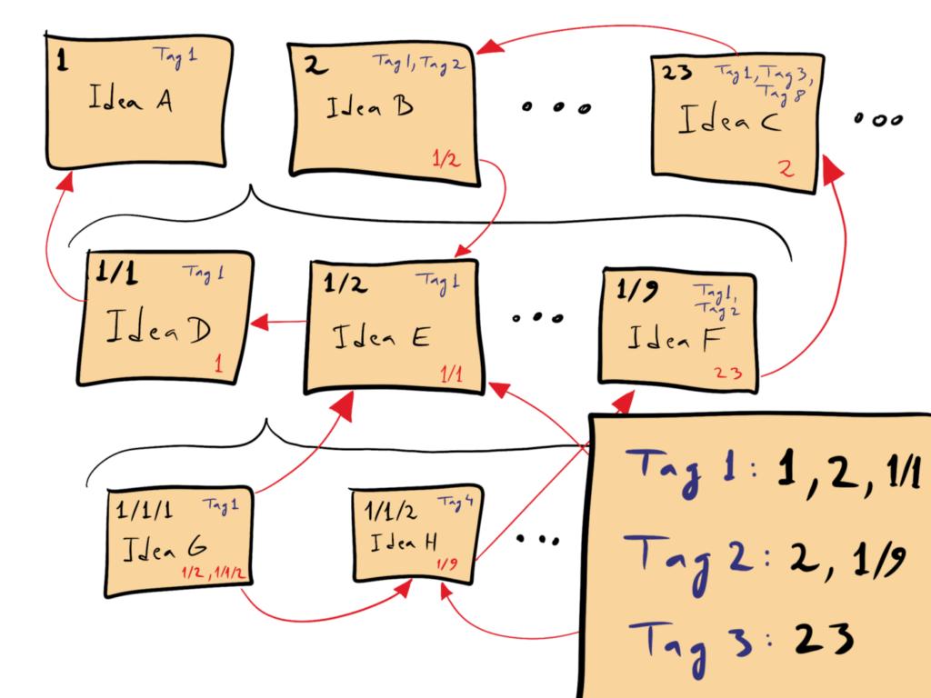Zettelkasten notes take on a complex linked structure.